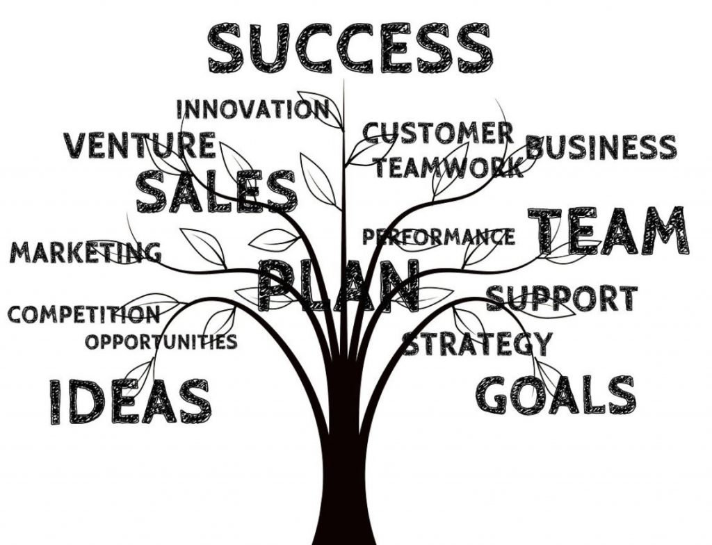Picture of a tree trunk and branches that point to words like success, team, sales, plan and more